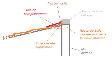 Réparer Tuile Faitière Cassée 2020