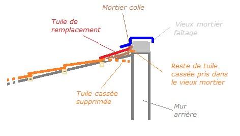 Réparer tuile faitière cassée