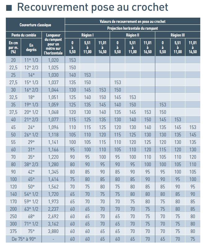 Calcul longueur du crochet pour ardoise naturelle