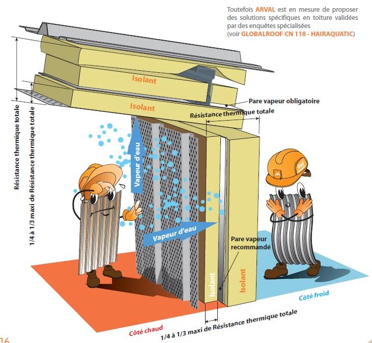 Bac perforé - isolation acoustique et pare-vapeur