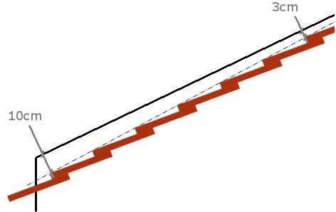 Zinguerie rive en butée (pignon plus haut que la couverture)