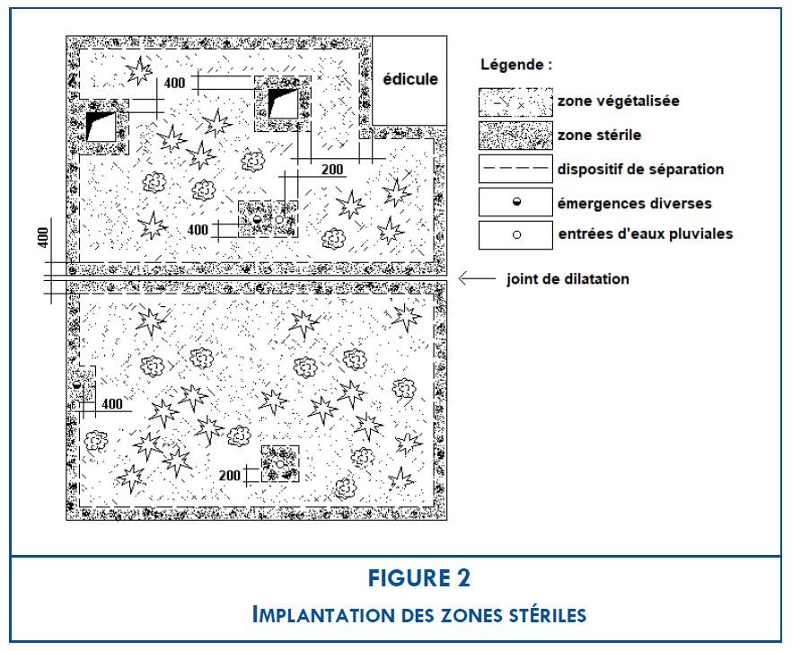 Dimension zone stérile toiture végétale
